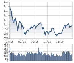 Tròn 1 năm từ ngày VN-Index rời khỏi đỉnh lịch sử 1.200 điểm: Nhiều cổ phiếu có game vẫn tăng trên 50%, thậm chí gấp đôi gấp ba - Ảnh 1.