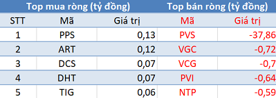"""Phiên 9/4: Khối ngoại bán ròng mạnh nhất trong hơn 1 tháng, Vn-Index """"thủng"""" mốc 990 điểm - Ảnh 2."""