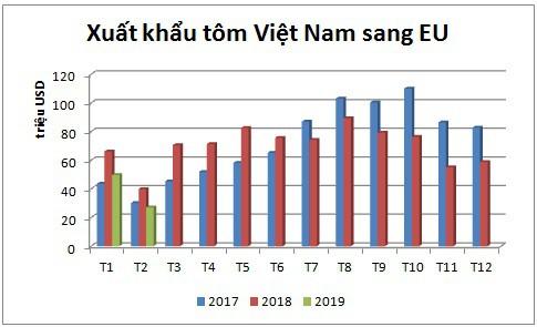 EU vẫn là thị trường tỷ USD của xuất khẩu tôm Việt Nam trong năm 2019 - Ảnh 1.