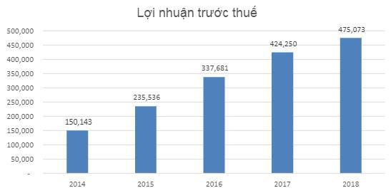 Phú Tài (PTB): Dự án mua lại từ HAGL sẽ ban giao nhà vào năm 2020, mảng gỗ tiếp tục tăng trưởng 30% do hưởng lợi hiệp định thương mại - Ảnh 1.
