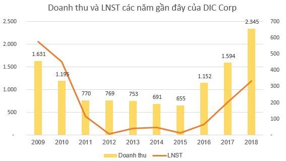 DIC Corp (DIG): Kế hoạch lãi 550 tỷ đồng năm 2019, tăng hơn 28% so với cùng kỳ - Ảnh 1.
