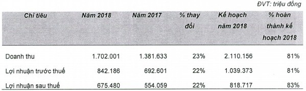 Chứng khoán HSC (HCM): Kế hoạch lãi trước thuế 851 tỷ đồng năm 2019; chuẩn bị kinh doanh chứng quyền có đảm bảo - Ảnh 1.