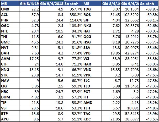 Tròn 1 năm từ ngày VN-Index rời khỏi đỉnh lịch sử 1.200 điểm: Nhiều cổ phiếu có game vẫn tăng trên 50%, thậm chí gấp đôi gấp ba - Ảnh 2.