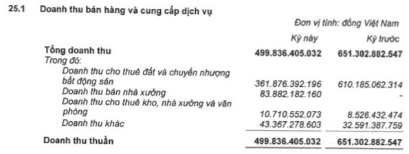Sụt giảm nguồn thu, Kinh Bắc City (KBC) báo lãi 103 tỷ đồng giảm 55% so với cùng kỳ - Ảnh 1.
