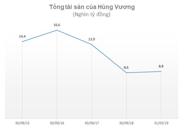 Thuỷ sản Hùng Vương tiếp tục phải bán tài sản, cổ phiếu mất 50% giá trị trong 1 tháng - Ảnh 1.