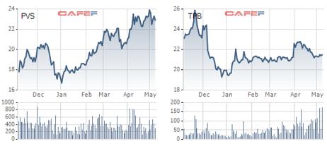 """Không nắm giữ cổ phiếu dầu khí nhưng có nhiều cổ phiếu ngân hàng, thành quả 4 tháng đầu năm của Pyn Elite Fund """"bốc hơi"""" hoàn toàn - Ảnh 2."""