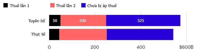 Những mặt hàng bị ảnh hưởng khi Mỹ tăng thuế với Trung Quốc - Ảnh 4.