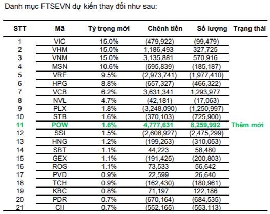 """Dự báo POW """"lọt rổ"""" ETF, có thể được mua vào hơn 8 triệu cổ phiếu - Ảnh 1."""