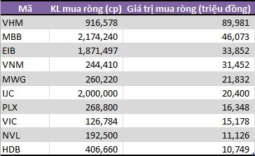 Tuần 6-10/5: Tự doanh CTCK mua ròng gần 250 tỷ đồng, gom mạnh cổ phiếu bluechip - Ảnh 1.