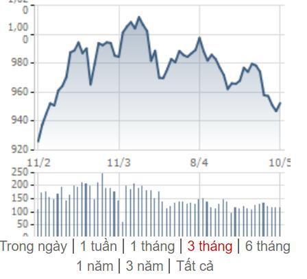 [Điểm nóng TTCK tuần 06/05-12/05] Bóng ma chiến tranh thương mại ám ảnh thị trường - Ảnh 1.