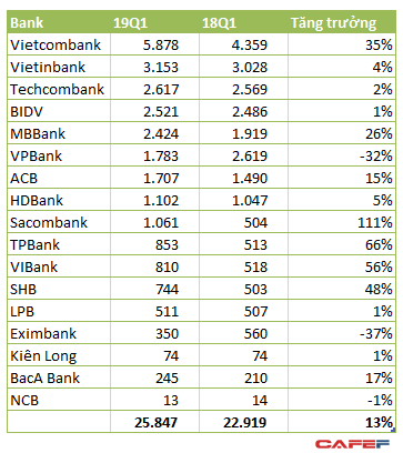 Lãi vượt trội so với PV GAS và VinHomes, Vietcombank giữ ngôi quán quân lợi nhuận quý 1 với gần 6.000 tỷ đồng - Ảnh 1.