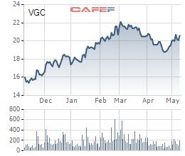 Viglacera giao dịch phiên cuối cùng trên HNX vào ngày 17/5 trước khi chuyển sàn HoSE - Ảnh 1.