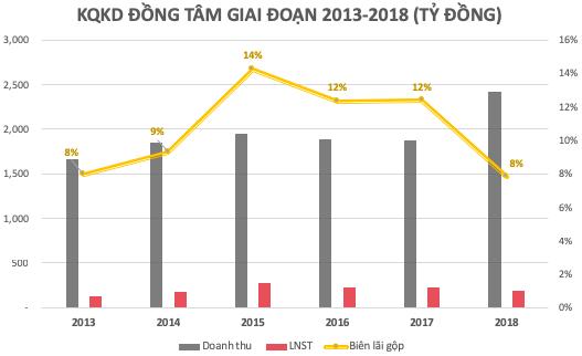 Lợi nhuận năm 2018 của Đồng Tâm Group tiếp tục giảm về 191 tỷ, biên lợi nhuận thấp nhất sau 5 năm - Ảnh 1.