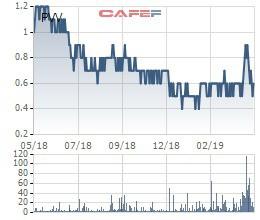 Nhà đầu tư chú ý, hàng loạt cổ phiếu sắp bị hủy niêm yết - Ảnh 2.