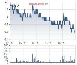 Nhà đầu tư chú ý, hàng loạt cổ phiếu sắp bị hủy niêm yết - Ảnh 1.