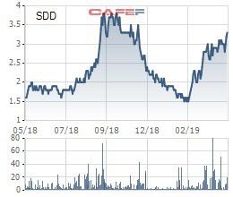 Nhà đầu tư chú ý, hàng loạt cổ phiếu sắp bị hủy niêm yết - Ảnh 3.
