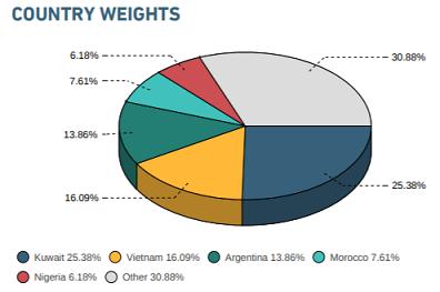 Tỷ trọng cổ phiếu Việt Nam trong rổ MSCI Frontier Markets Index ước tính được tăng thêm khoảng 4% - Ảnh 1.