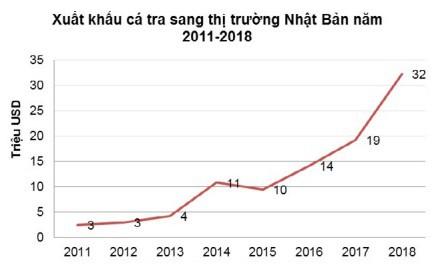 Nhật Bản chính thức bước vào top 10 thị trường xuất khẩu cá tra lớn nhất của Việt Nam - Ảnh 1.
