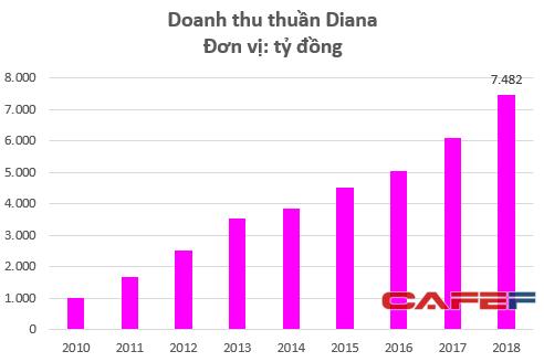 Cùng Kotex thống lĩnh trị trường, giá trị của Diana đã lên tới cả tỷ đô: Anh em ông Đỗ Minh Phú đã bán quá rẻ? - Ảnh 1.