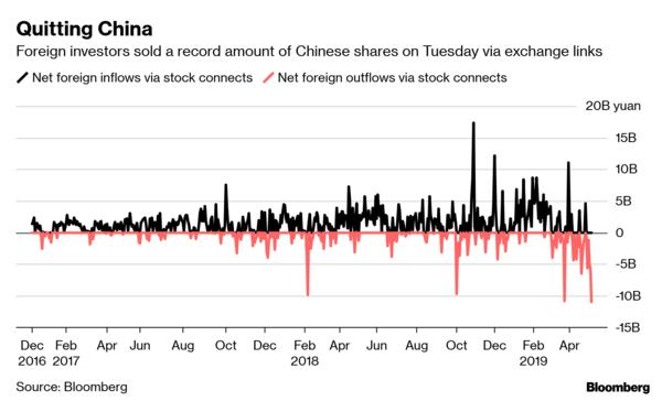 Nhà đầu tư nước ngoài ồ ạt tháo chạy khỏi TTCK Trung Quốc - Ảnh 1.