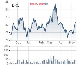Vinachem đăng ký bán cổ phần Cao su Đà Nẵng và Cao su Sao Vàng, giảm tỷ lệ sở hữu xuống còn 36% - Ảnh 1.