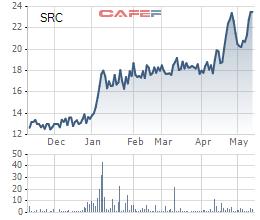 Vinachem đăng ký bán cổ phần Cao su Đà Nẵng và Cao su Sao Vàng, giảm tỷ lệ sở hữu xuống còn 36% - Ảnh 2.