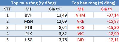 Phiên 16/5: Khối ngoại bán ròng phiên thứ 8 liên tiếp, VN-Index gặp khó trước ngưỡng 980 điểm - Ảnh 1.