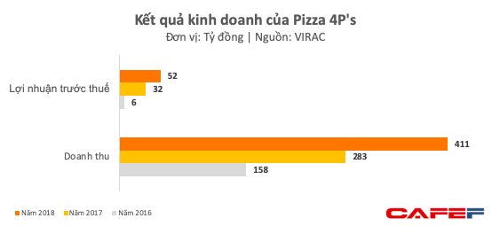 Pizza 4Ps, câu chuyện khởi nghiệp truyền cảm hứng từ sở thích của bạn gái cũ, học làm phomai qua Youtube - Ảnh 6.
