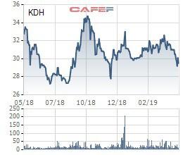 Khang Điền (KDH) dự kiến phát hành hơn 130 triệu cổ phiếu trả cổ tức, cổ phiếu ESOP và chia cổ phiếu thưởng - Ảnh 1.