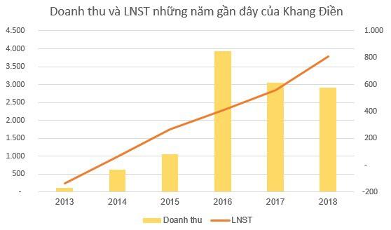 Khang Điền (KDH) dự kiến phát hành hơn 130 triệu cổ phiếu trả cổ tức, cổ phiếu ESOP và chia cổ phiếu thưởng - Ảnh 2.