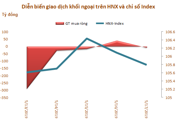 Tuần 13-17/5: Khối ngoại bán ròng hơn 1.050 tỷ đồng, VHM và HPG là tâm điểm - Ảnh 3.
