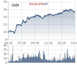Yếu tố nào giúp cổ phiếu Khang Minh Group (GKM) duy trì đà tăng trưởng ổn định trong gần 2 năm lên sàn chứng khoán? - Ảnh 1.