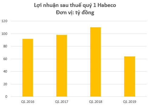 Trái với đà tăng trưởng của bia Sài Gòn, lợi nhuận quý 1 của bia Hà Nội đang ở mức thấp nhất trong nhiều năm - Ảnh 1.