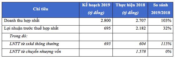Gemadept (GMD): Quý 1/2019 lãi 120 tỷ đồng chỉ bằng 1/10 cùng kỳ - Ảnh 1.