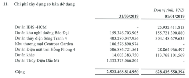 Hà Đô (HDG): Quý 1 lãi 265 tỷ đồng gấp 8 lần cùng kỳ - Ảnh 3.