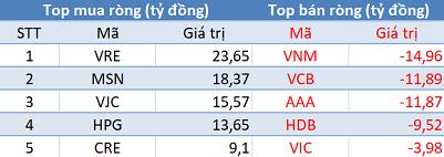 Thị trường rung lắc, khối ngoại tiếp tục mua ròng trong phiên 2/5 - Ảnh 1.