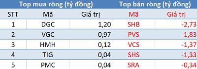 Thị trường rung lắc, khối ngoại tiếp tục mua ròng trong phiên 2/5 - Ảnh 2.