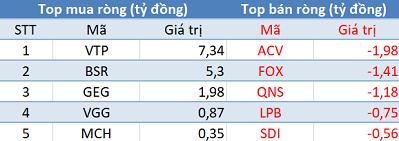 Thị trường rung lắc, khối ngoại tiếp tục mua ròng trong phiên 2/5 - Ảnh 3.