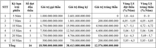 Thị trường TPCP tháng 4/2019: Huy động hơn 12,5 nghìn tỷ đồng qua đấu thầu - Ảnh 1.