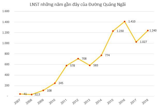Đường Quảng Ngãi (QNS) chốt danh sách cổ đông phát hành hơn 58 triệu cổ phiếu trả cổ tức - Ảnh 1.