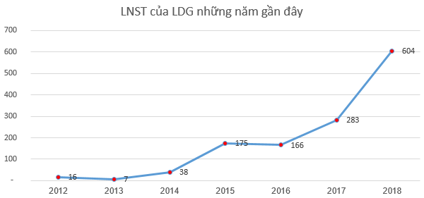LDG chốt danh sách cổ đông phát hành gần 48 triệu cổ phiếu trả cổ tức tỷ lệ 25% - Ảnh 1.