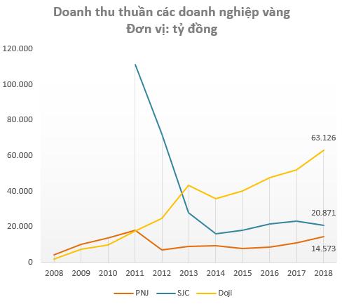 Doanh thu kém xa đối thủ, nhưng lợi nhuận năm 2018 của PNJ vẫn gấp gần 9 lần Doji và SJC cộng lại - Ảnh 1.