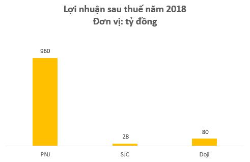 Doanh thu kém xa đối thủ, nhưng lợi nhuận năm 2018 của PNJ vẫn gấp gần 9 lần Doji và SJC cộng lại - Ảnh 2.