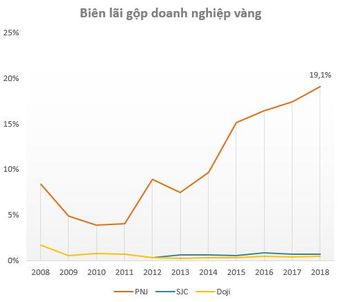 Doanh thu kém xa đối thủ, nhưng lợi nhuận năm 2018 của PNJ vẫn gấp gần 9 lần Doji và SJC cộng lại - Ảnh 3.