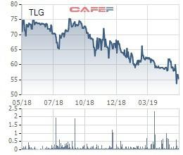 Thiên Long Group (TLG): Đặt mục tiêu lãi 325 tỷ đồng năm 2019, tăng 10,5% so với cùng kỳ - Ảnh 1.