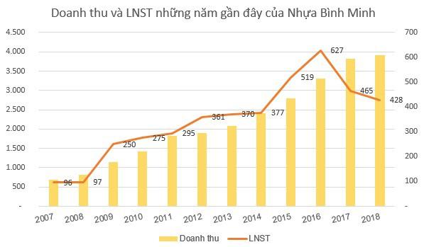 Nhựa Bình Minh (BPM) quyết định trả nốt 25% cổ tức còn lại trong tháng 6/2019 - Ảnh 1.