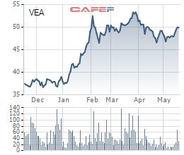 Công ty mẹ VEAM đặt kế hoạch 6.400 tỷ đồng LNST, tăng trưởng 23% - Ảnh 1.
