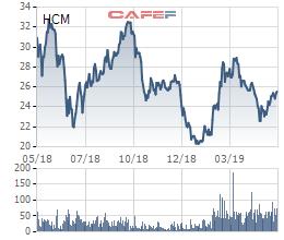 Chứng khoán HSC phân phối lại cho HFIC 25 triệu cổ phiếu chưa chào bán được - Ảnh 1.