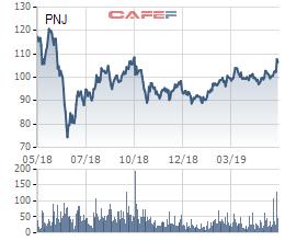 PNJ chốt danh sách cổ đông phát hành cổ phiếu thưởng tỷ lệ 33,33% - Ảnh 1.