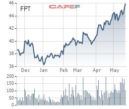 FPT: LNTT 4 tháng đầu năm tăng 23% lên 1.342 tỷ đồng - Ảnh 1.